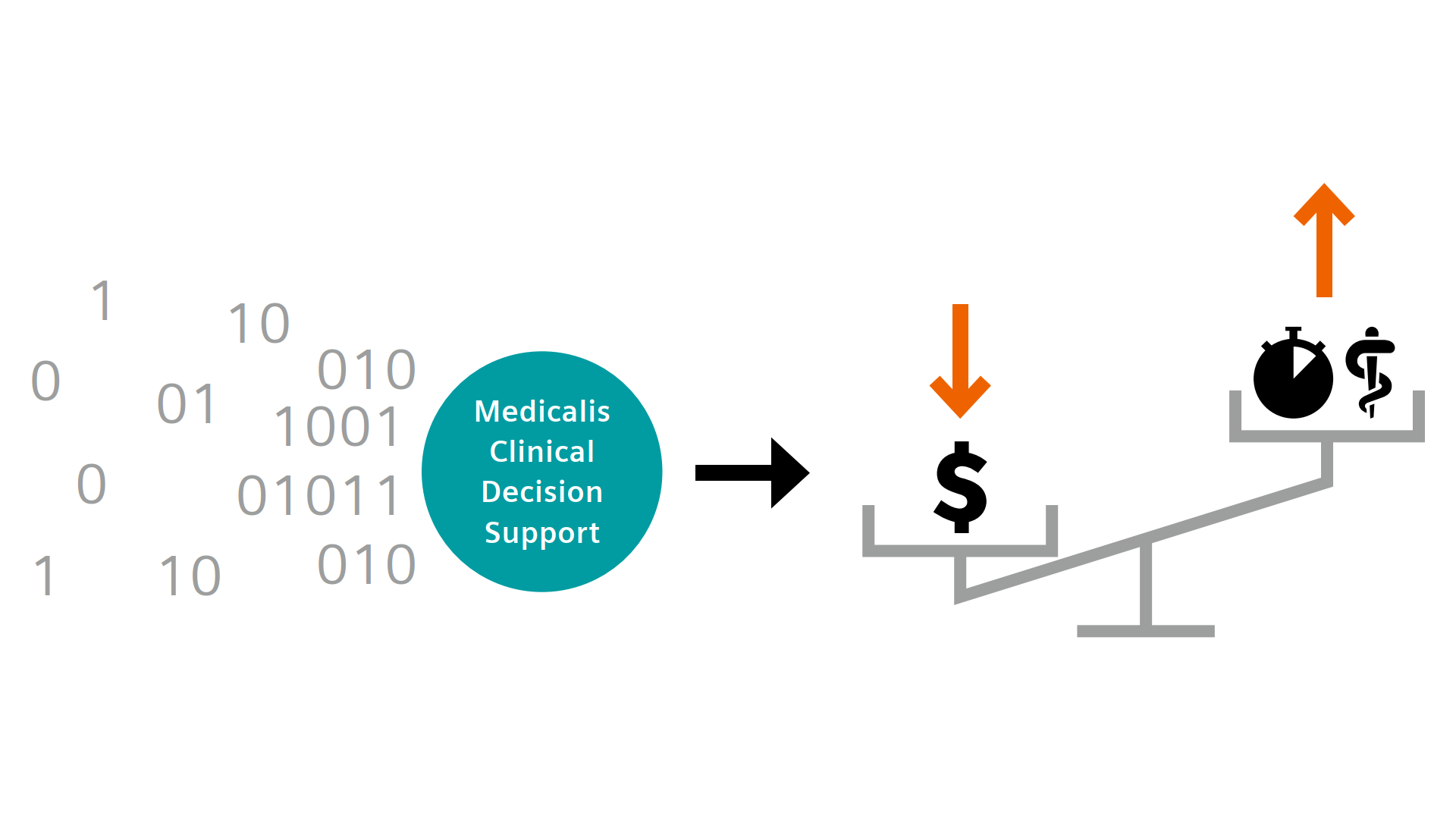 Measure CDS operations and further improve results with Medicalis Clinical Decision Support Analytics