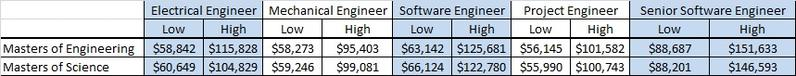 MEng vs MS Engineering Salaries