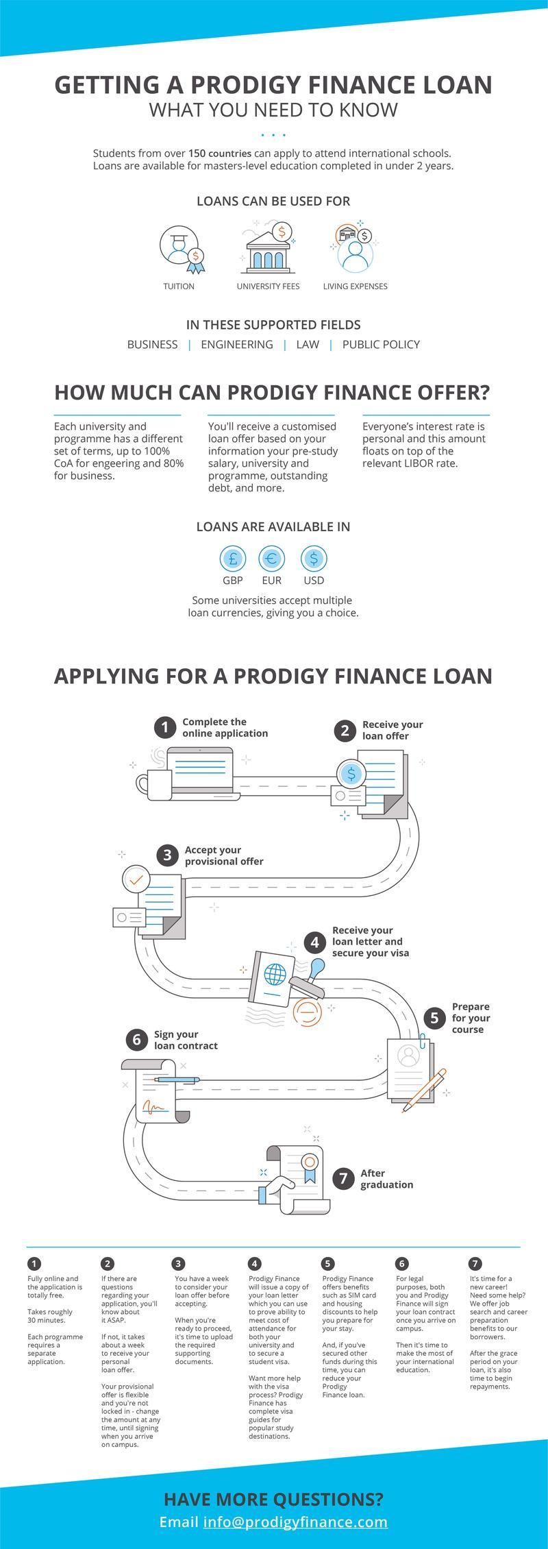 INFOGRAPHIC Getting a Prodigy Finance loan - what you need to know