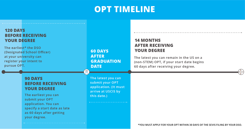 F-1 OPT visa application timeline for international graduates in the US