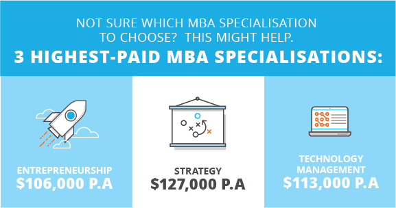 Prodigy Finance | 3 highest paid MBA specialisations