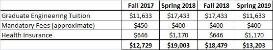 USC Viterbi Semesters