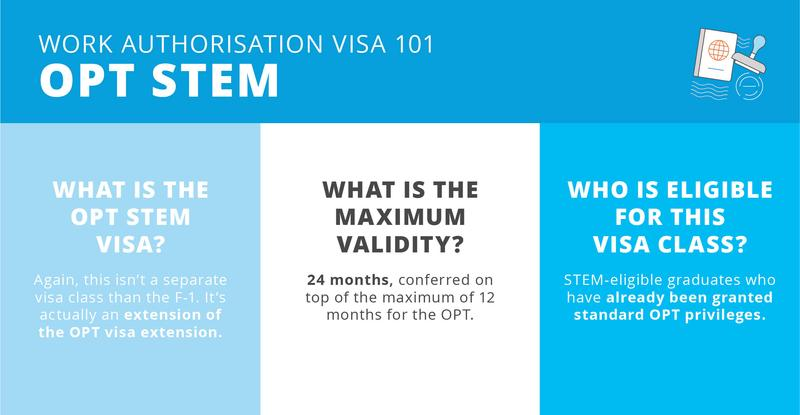 Work authorisation visa 101 OPT STEM in the US for MS engineering graduates