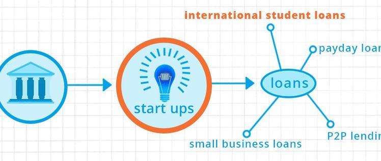Fintech future startup banks