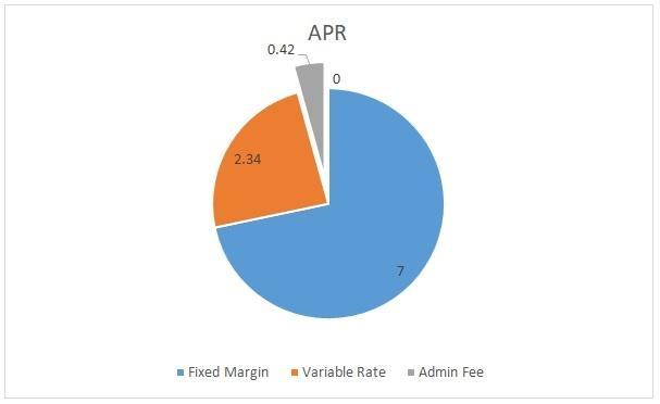 Prodigy Finance APR loan graphic