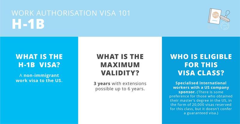 Work authorisation visa 101 H-1B visa in United States for international graduates