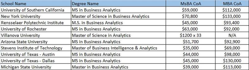 MsBA Rankings