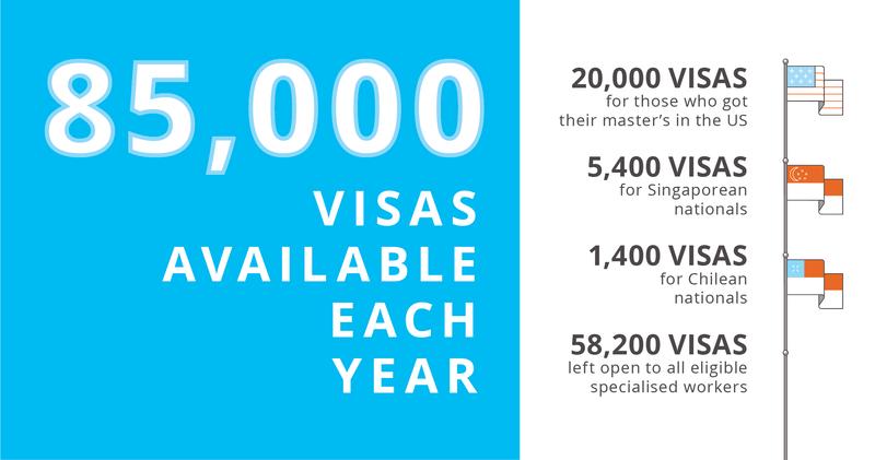H-1B visa lottery system breakdown for international graduates in the US