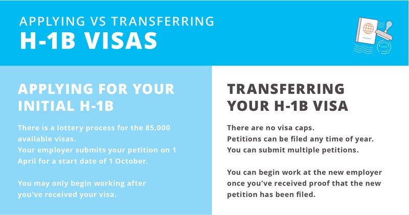 Applying vs transferring your H-1B as an international graduate in the US