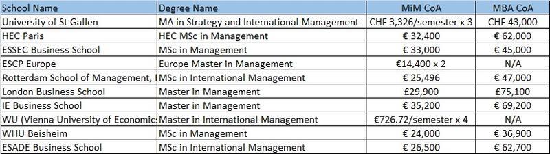 MiM Rankings