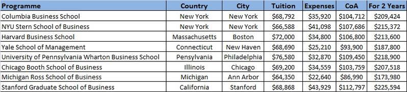 USA CoA Select Schools