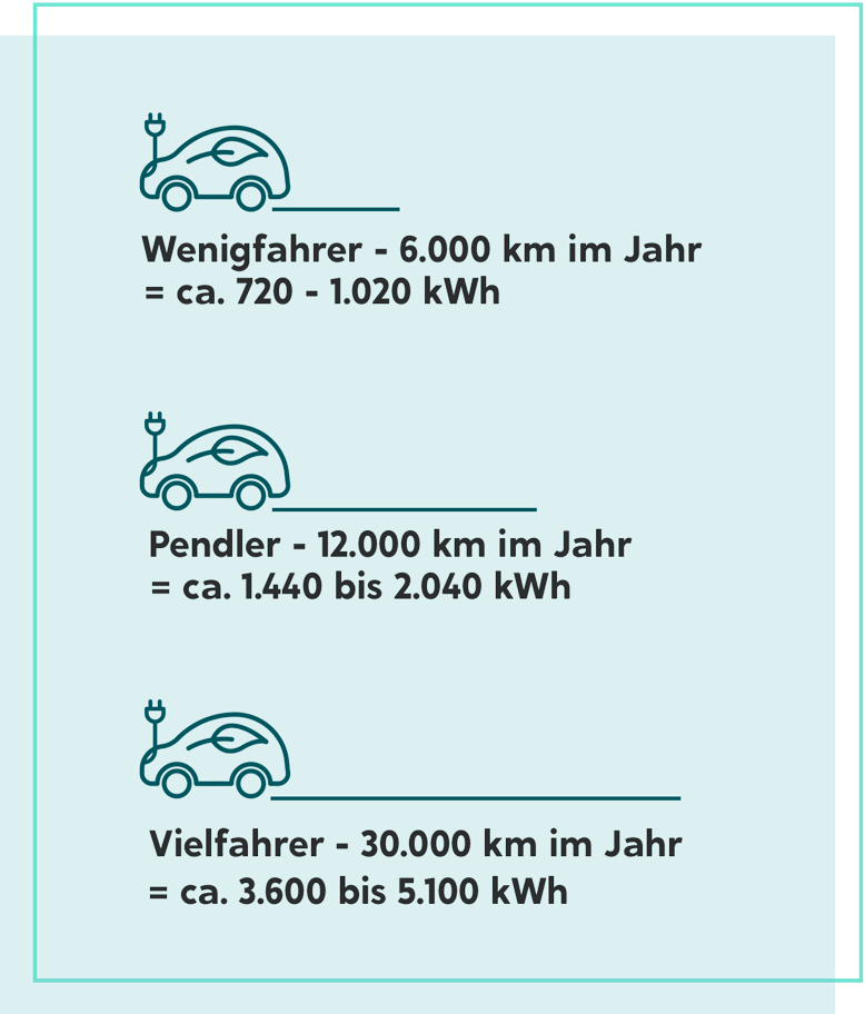 Verbrauch E-Auto in kWh