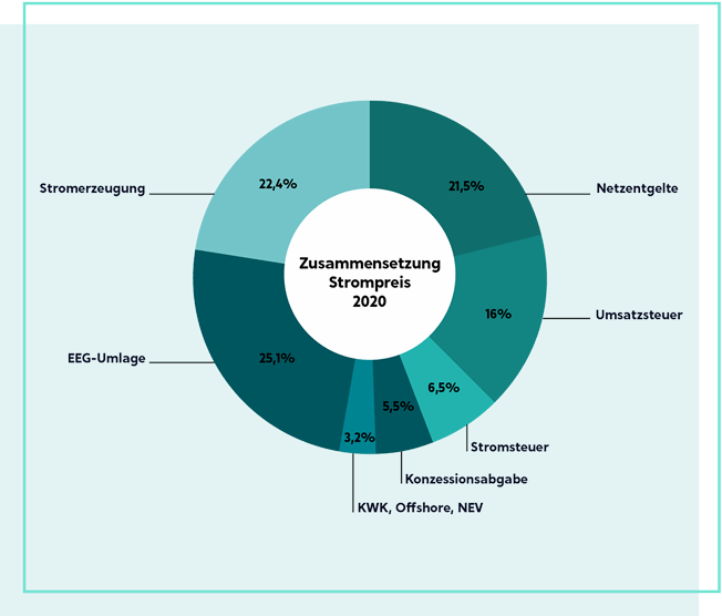 Grafik Zusammensetzung des Strompreises 2020