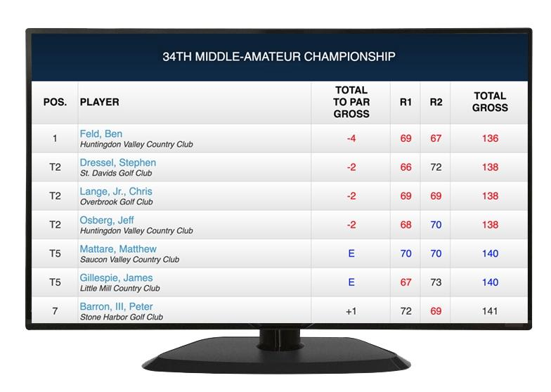 Assoc tv leaderboard on tv