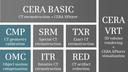 CERA module overview