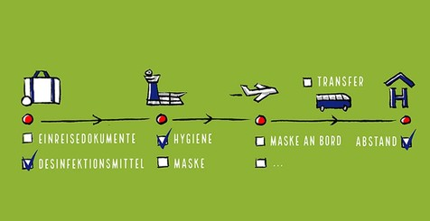 Illustration einer Timeline auf der die Punkte, die es bei Reisen in Corona-Zeiten vorzubereiten gilt, abgehakt werden können.