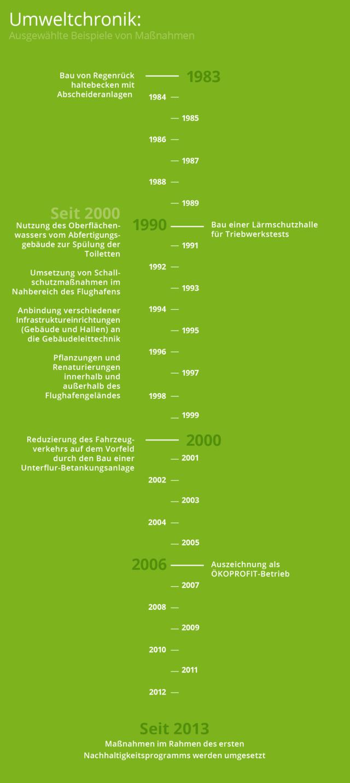 Infografik der   Umweltchronik des Dortmund Airport