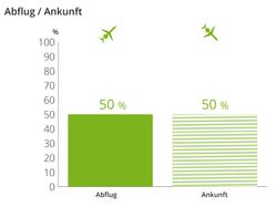 Abflug-Ankunft Statistik am Dortmund Airport