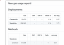 gas reports