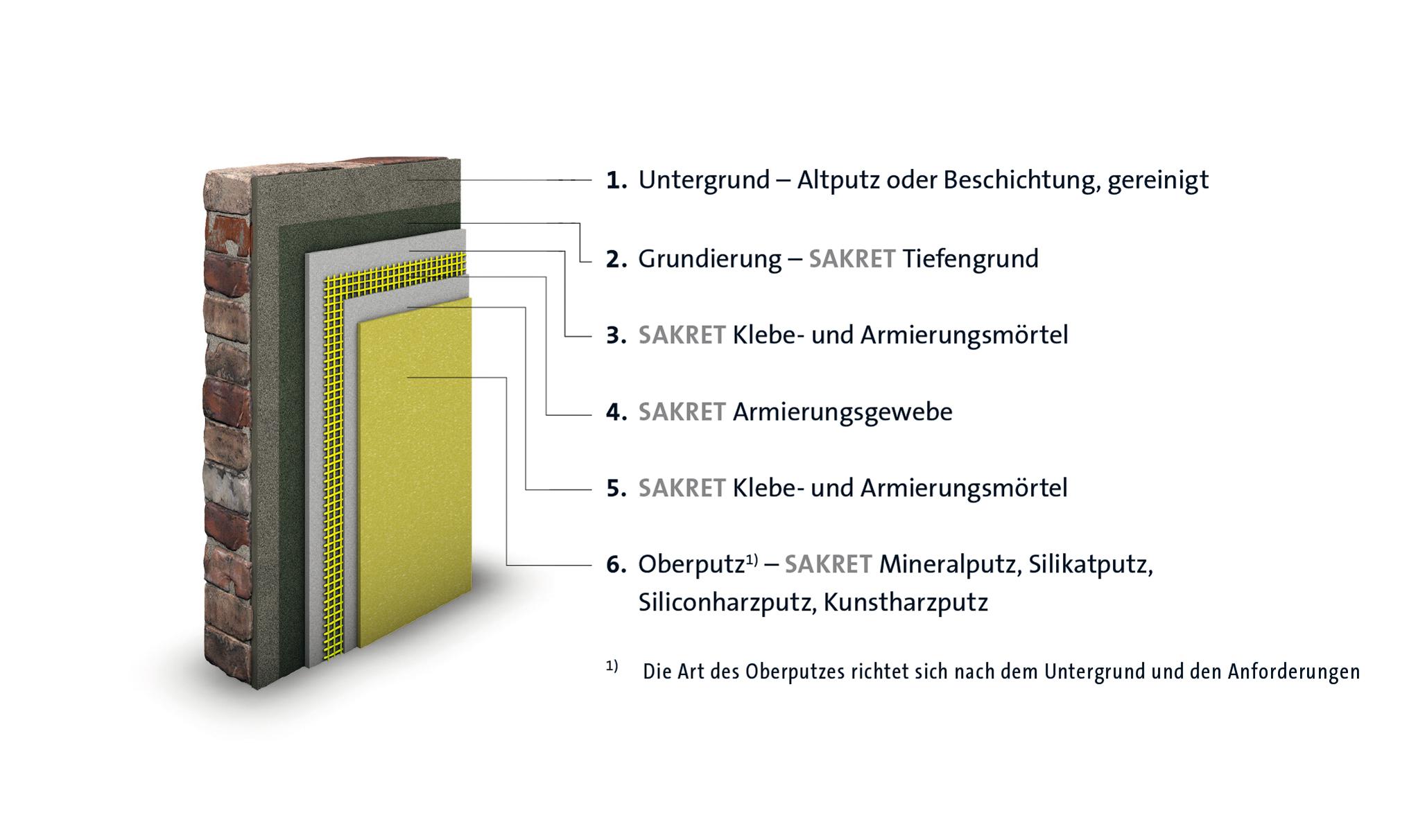 SAKRET Referenz Systemaufbau Putzrenovierung 6 Schichten