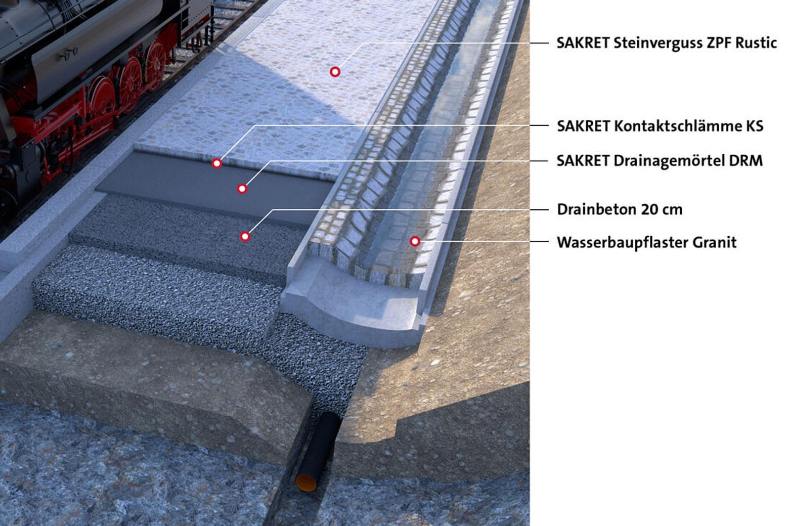Der Schichtaufbau beim Bahnsteigbau.