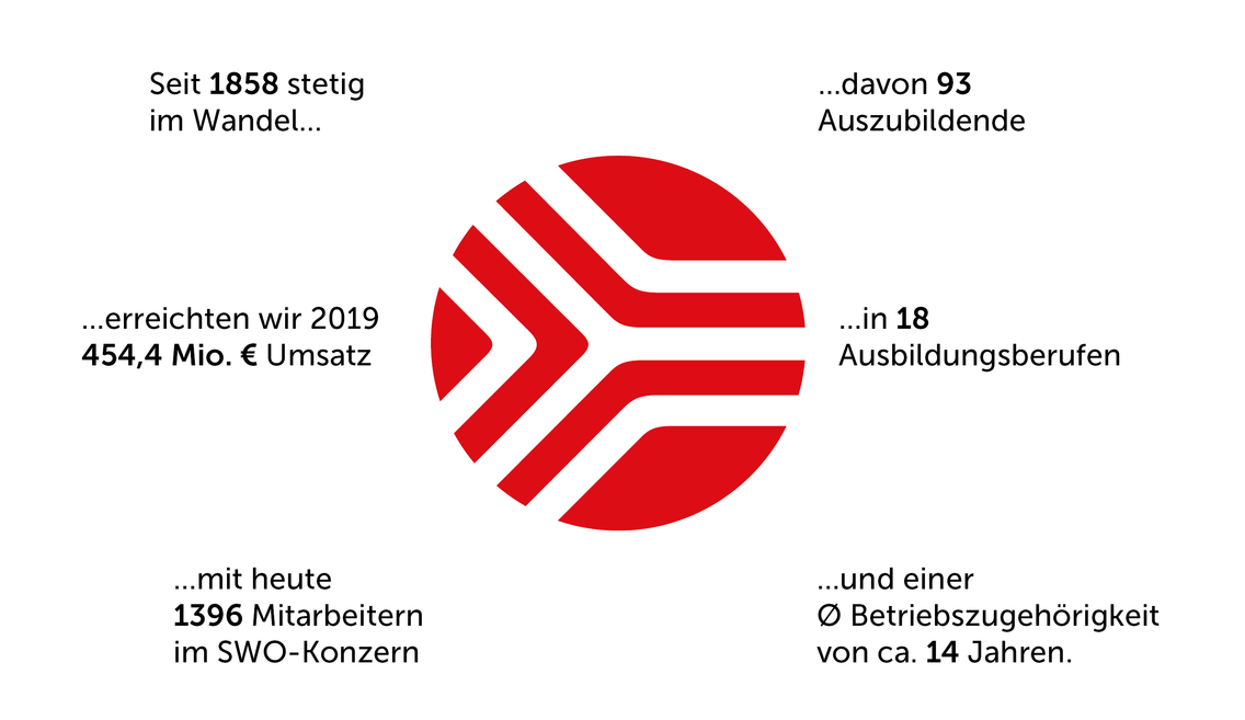 Kennzahlen der Stadtwerke Osnabrück im Überblick