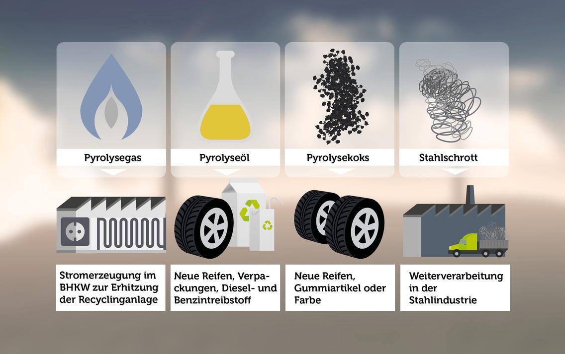 Weiterverarbeitung von Pyrolyse Produkten