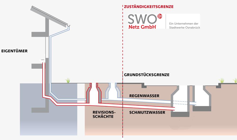 Zuständigkeiten im Abwassernetz Osnabrück