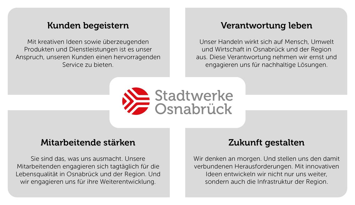Werte der Stadtwerke Osnabrück