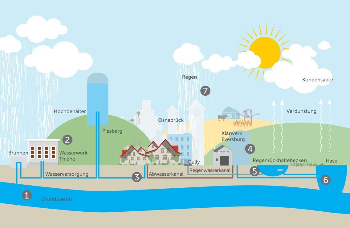 Wasserkreislauf Osnabrück