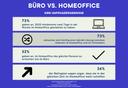 SIBB Umfrage: Büro vs. Homeoffice