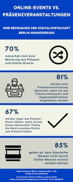 SIBB Umfrage Infografik