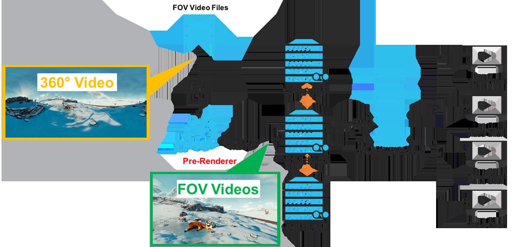 Fraunhofer FOKUS, FAME | 360° on TV – 360° Video Streaming