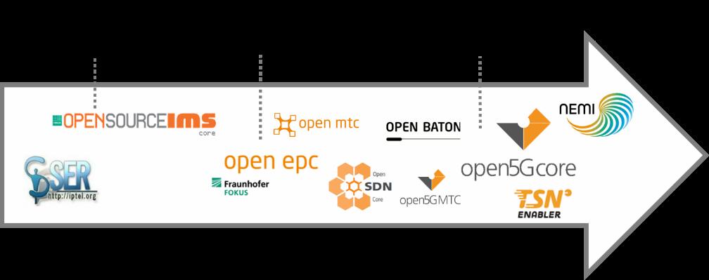 Open5GCore Roadmap 2021