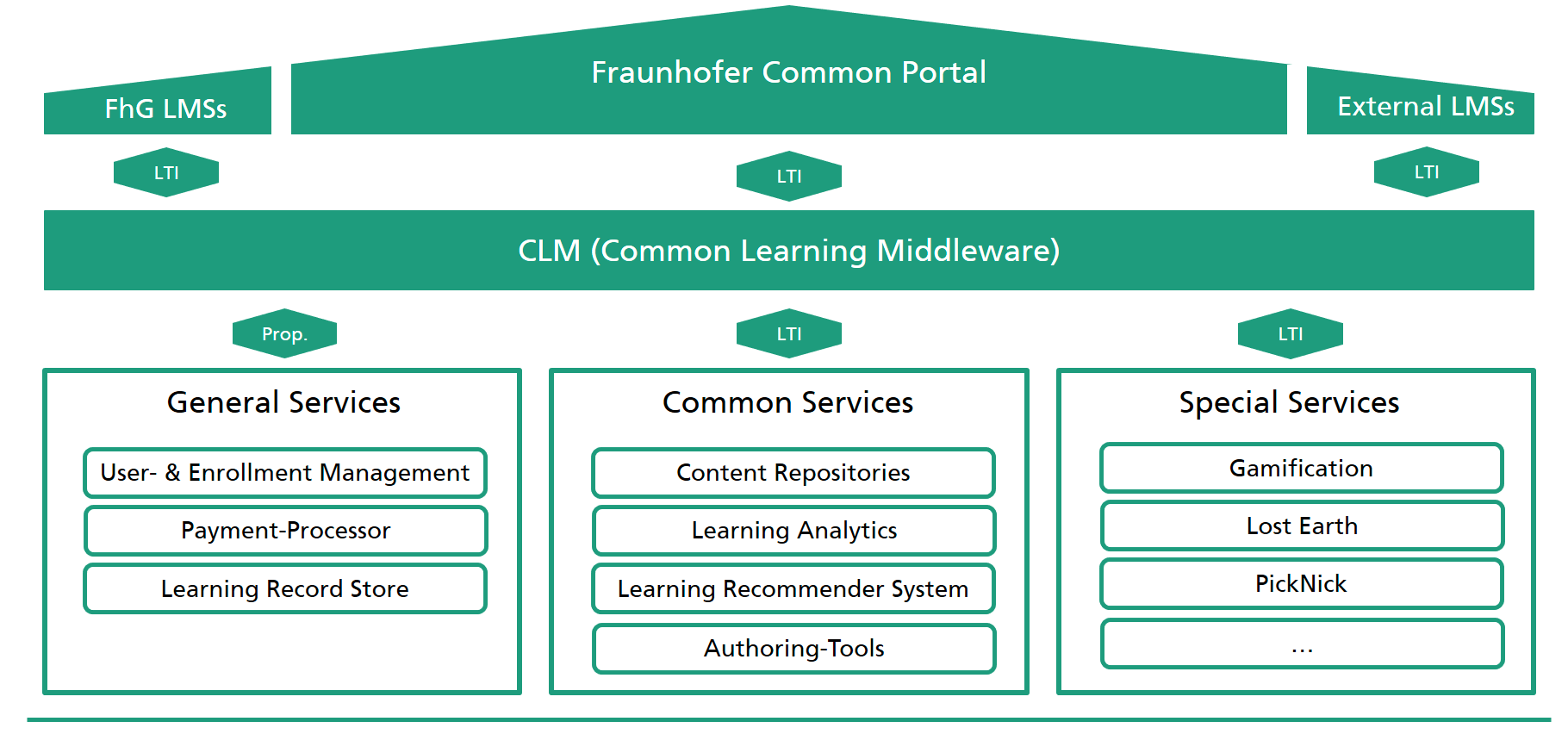fame projekt clm services grafik
