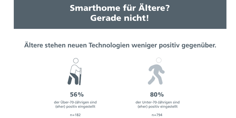 ÖFIT Umfrage zu Smarthome