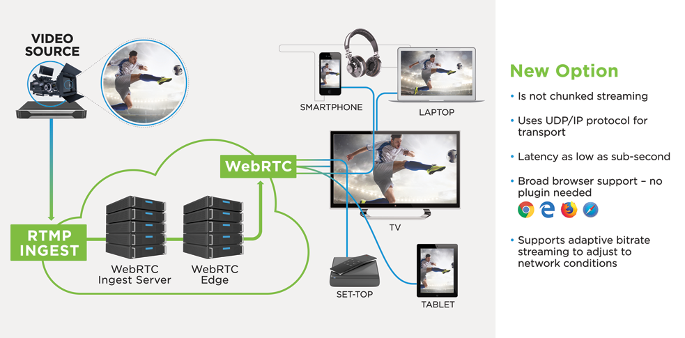 Fraunhofer FOKUS Media Web Symposium 2018 demo limelight latency streaming
