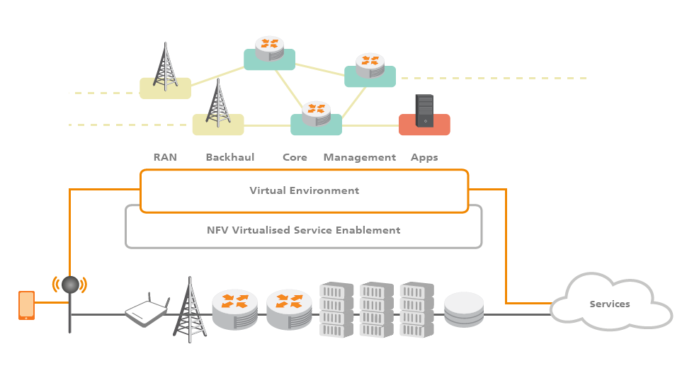 Network and Functions Virtualisation