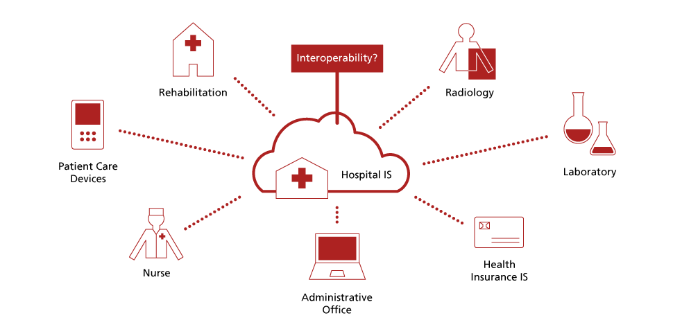 eHealth Interoperability Lab