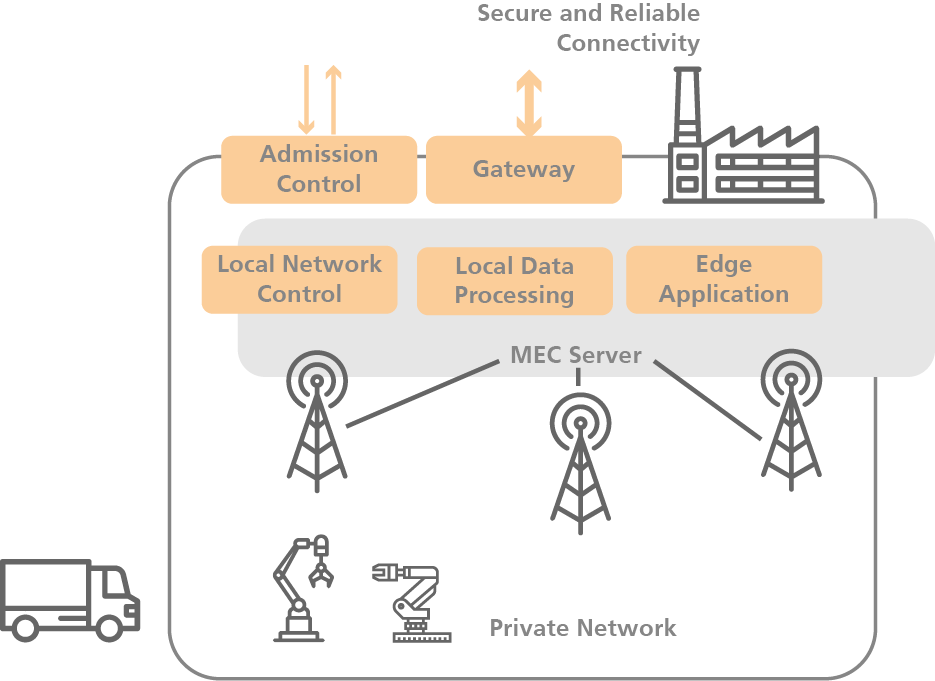 NGNI, 5GRTP, Local Networks, Edge Use Cases