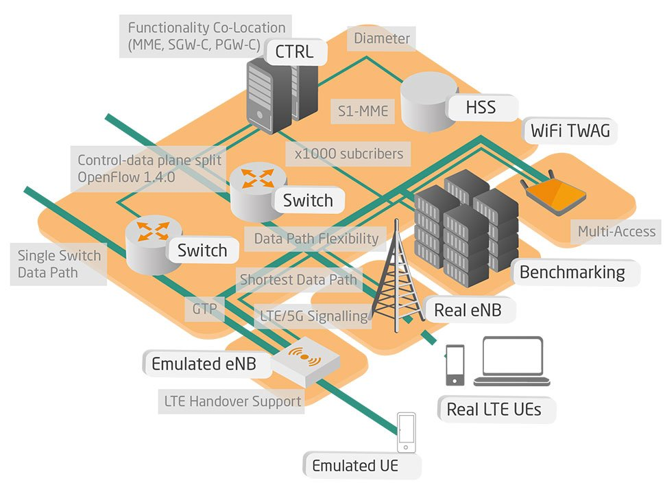 NGNI, Open5GCore, singleweb, infographic, overview