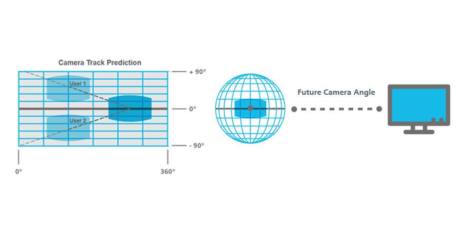 fame solution 360 2016 camera angle prediction