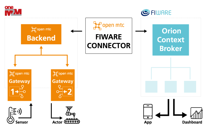 OpenMTC FIWARE Connector