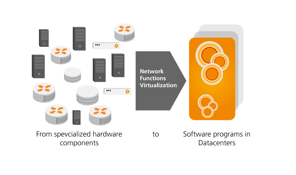 NGNI, content, infographic, Network Funtions Virtualization, NFV