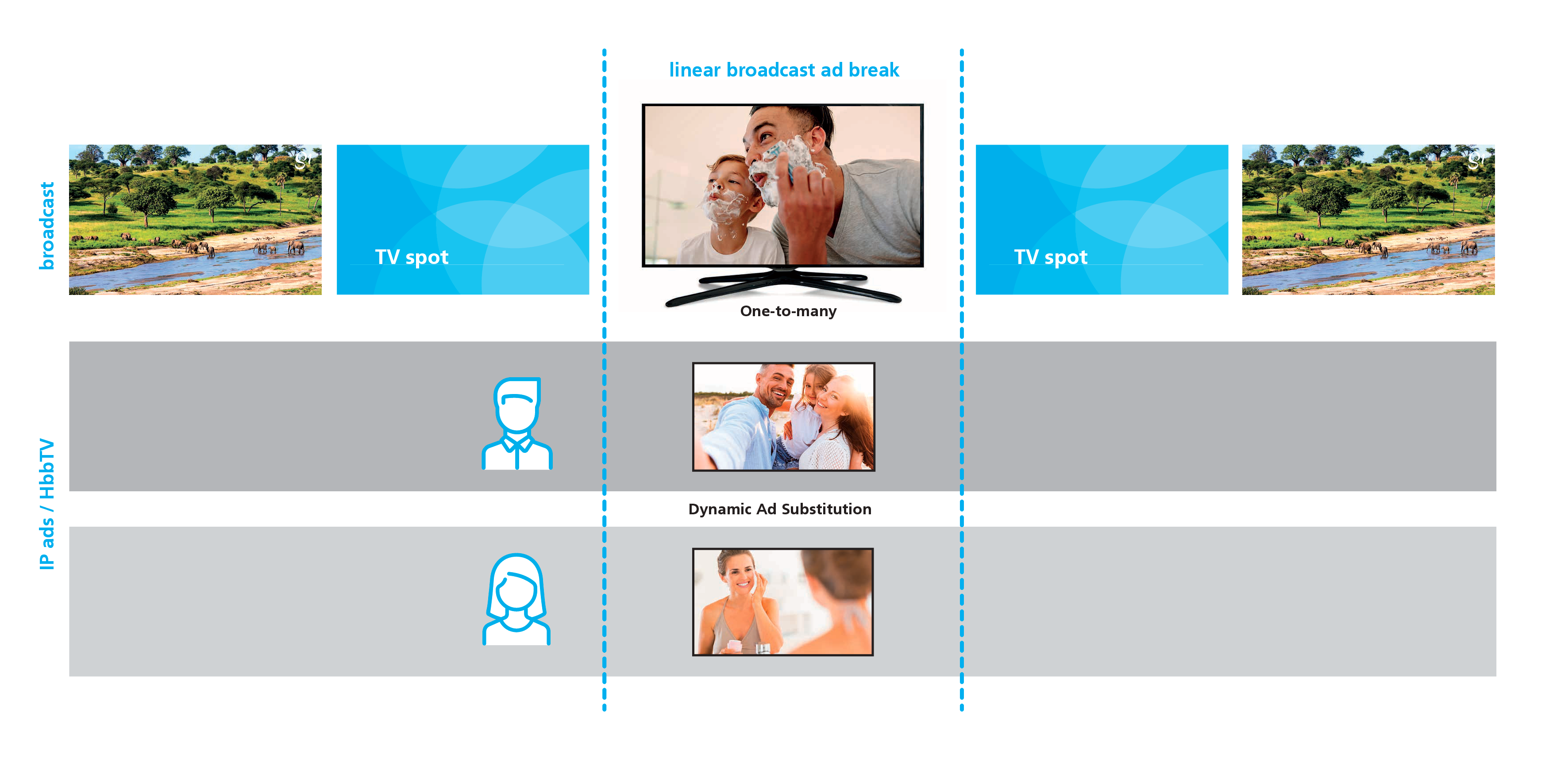 Dynamic Ad Substitution (DAS) powered by HbbTV 2.0