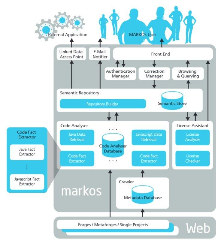 ELAN Projekte MARKOS Architecture 2014