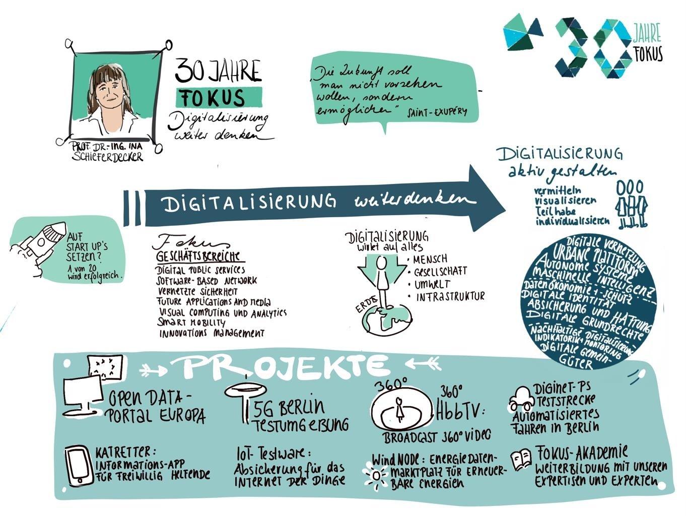 02 Schieferdecker Keynote FOKUS 30 Jahre Konferenz