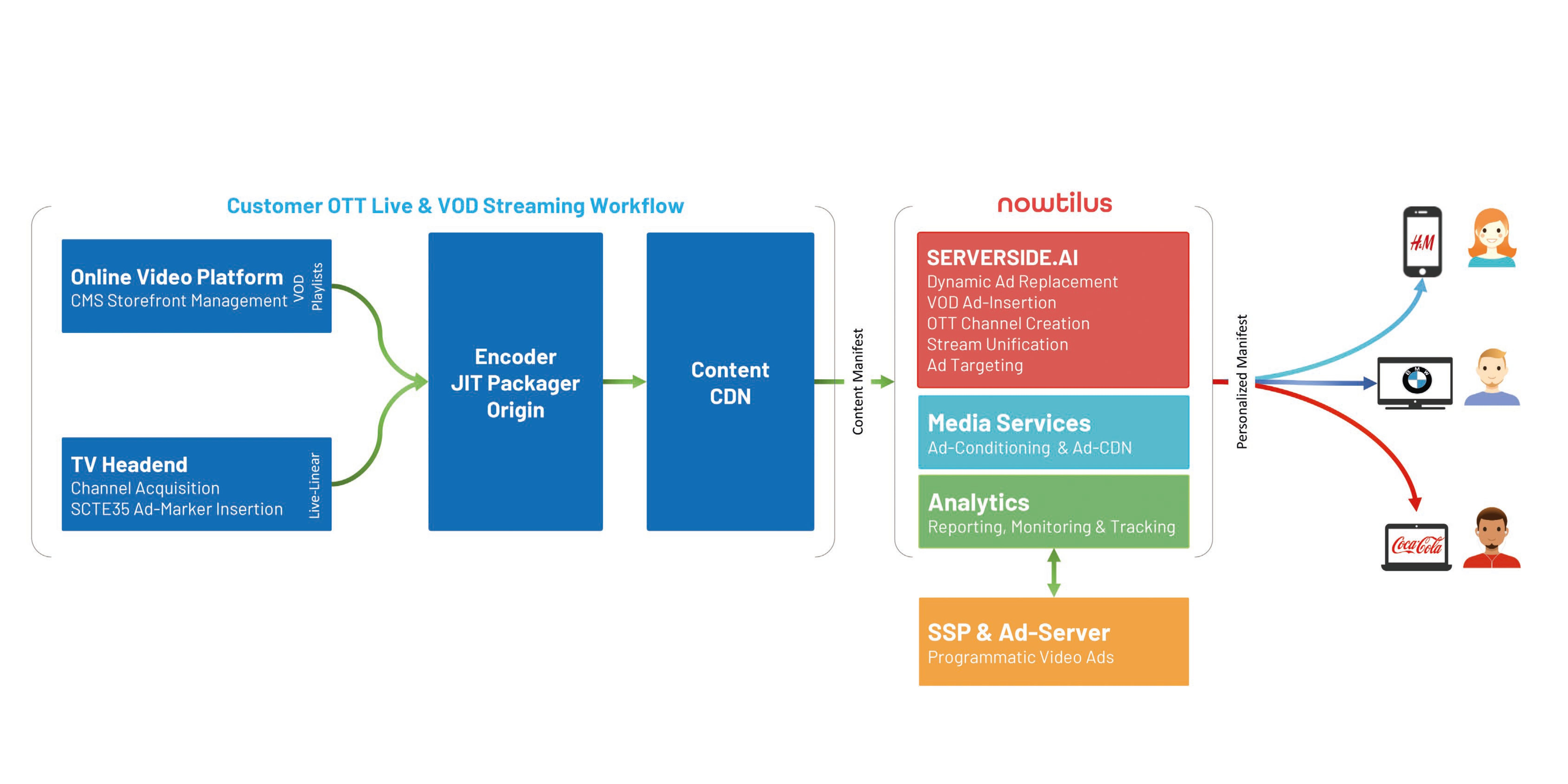 OTT Streaming Workflow with Server-Side Ad-Insertion