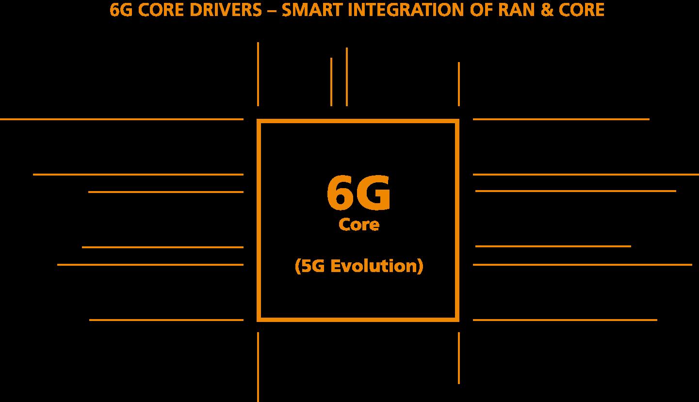 6G core drivers