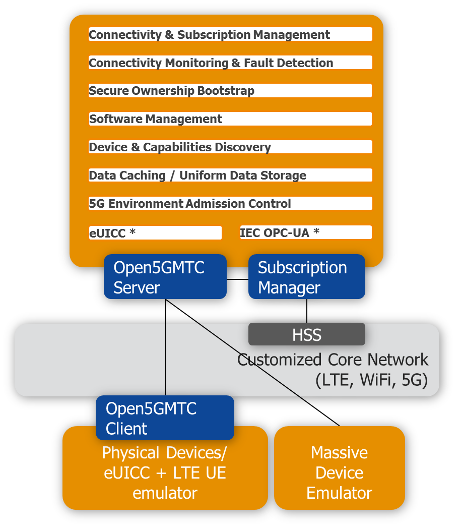 Open5G-MTC architectural overview